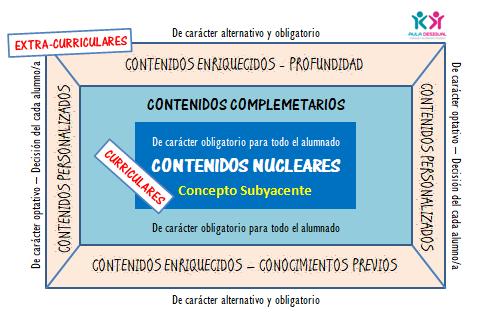 imagen con la distribución de contenidos en una udim